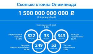 олимпиада-14 - навальный