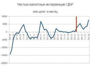 валютные интервенции ЦБР