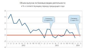 выпуск по баз.видам 2011-2014