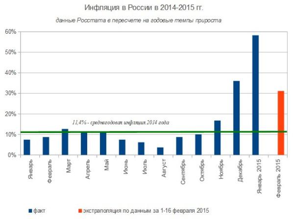 Уровень инфляции в россии 2010 процентная ставка в сша