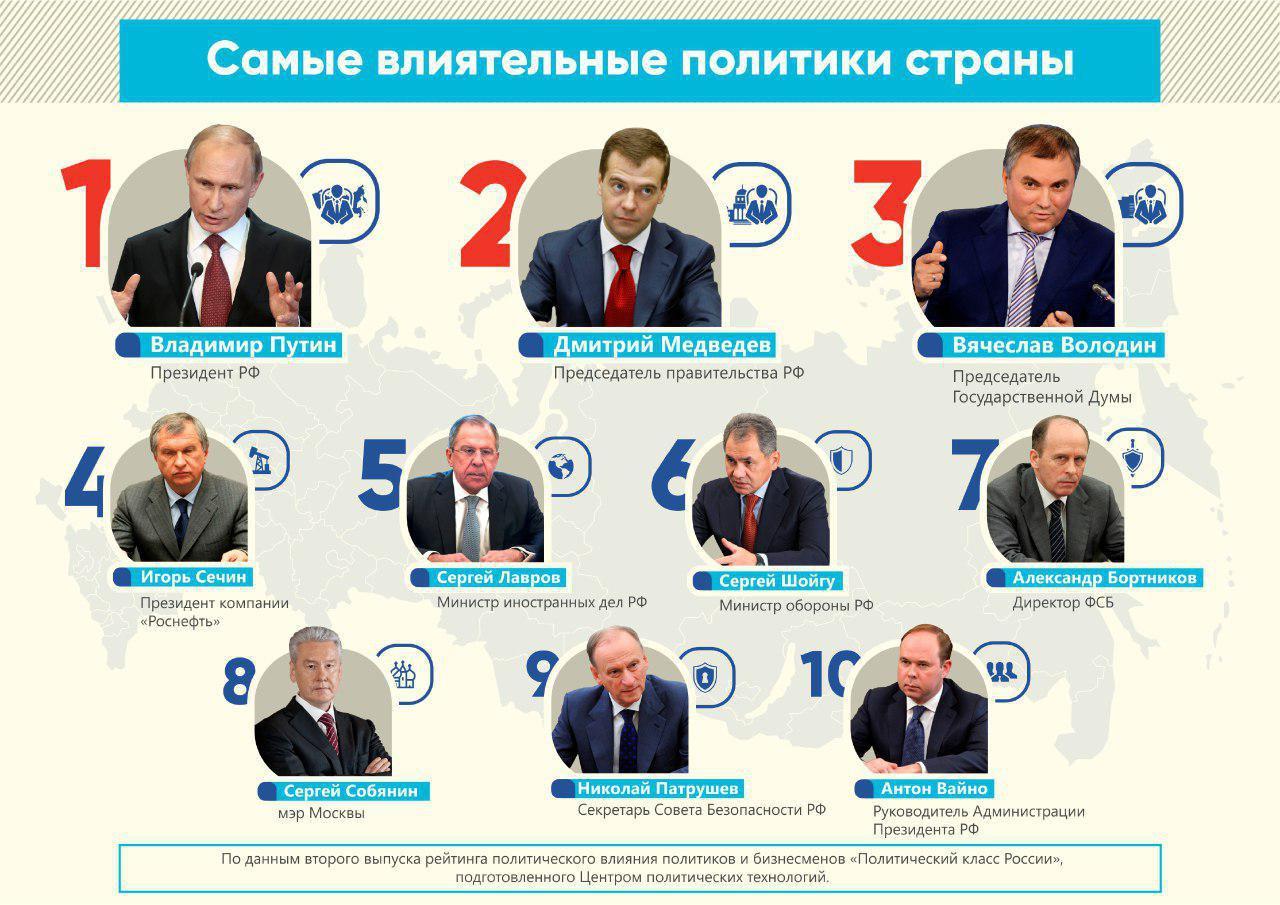 Вячеслав Володин вошёл в тройку самых авторитетных политиков страны