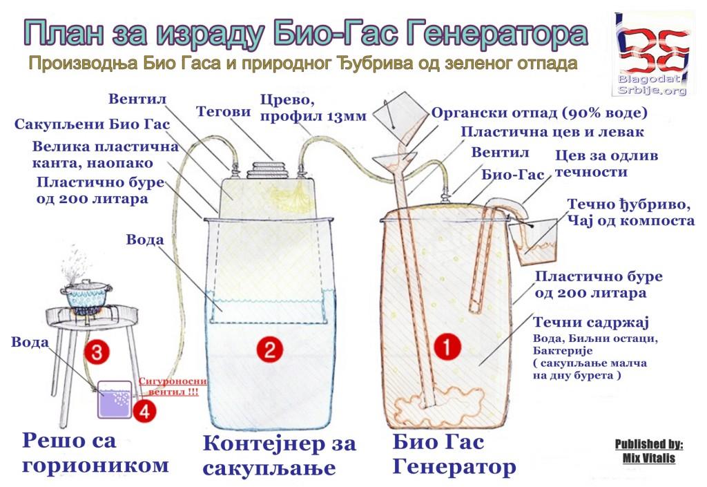 Биогазовая установка своими руками чертёж