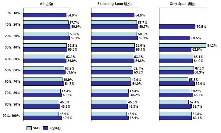 % за Собянина в районах с разным покрытием наблюдателей, на участках с наблюдателями и без