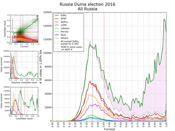 Оккупация России