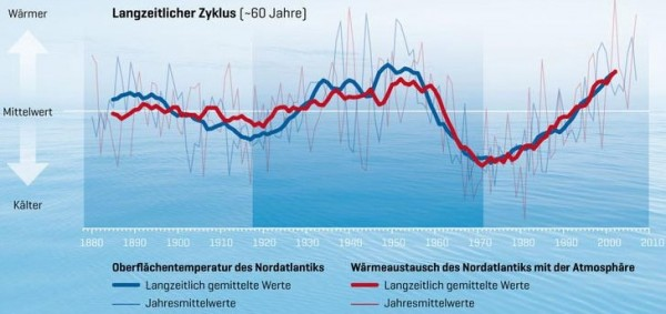 Температуры поверхности океана с 1988 по 2010 годы