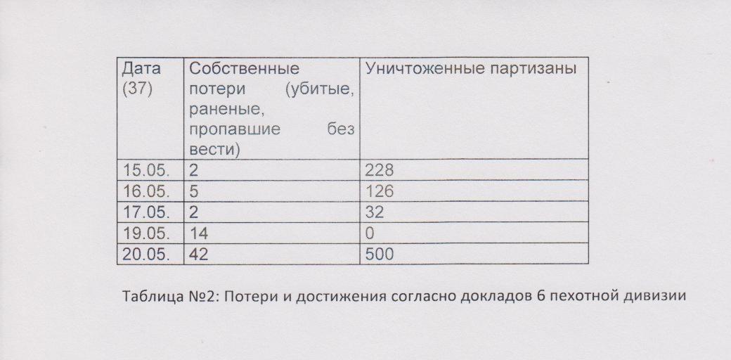 Унгвари таблица-2