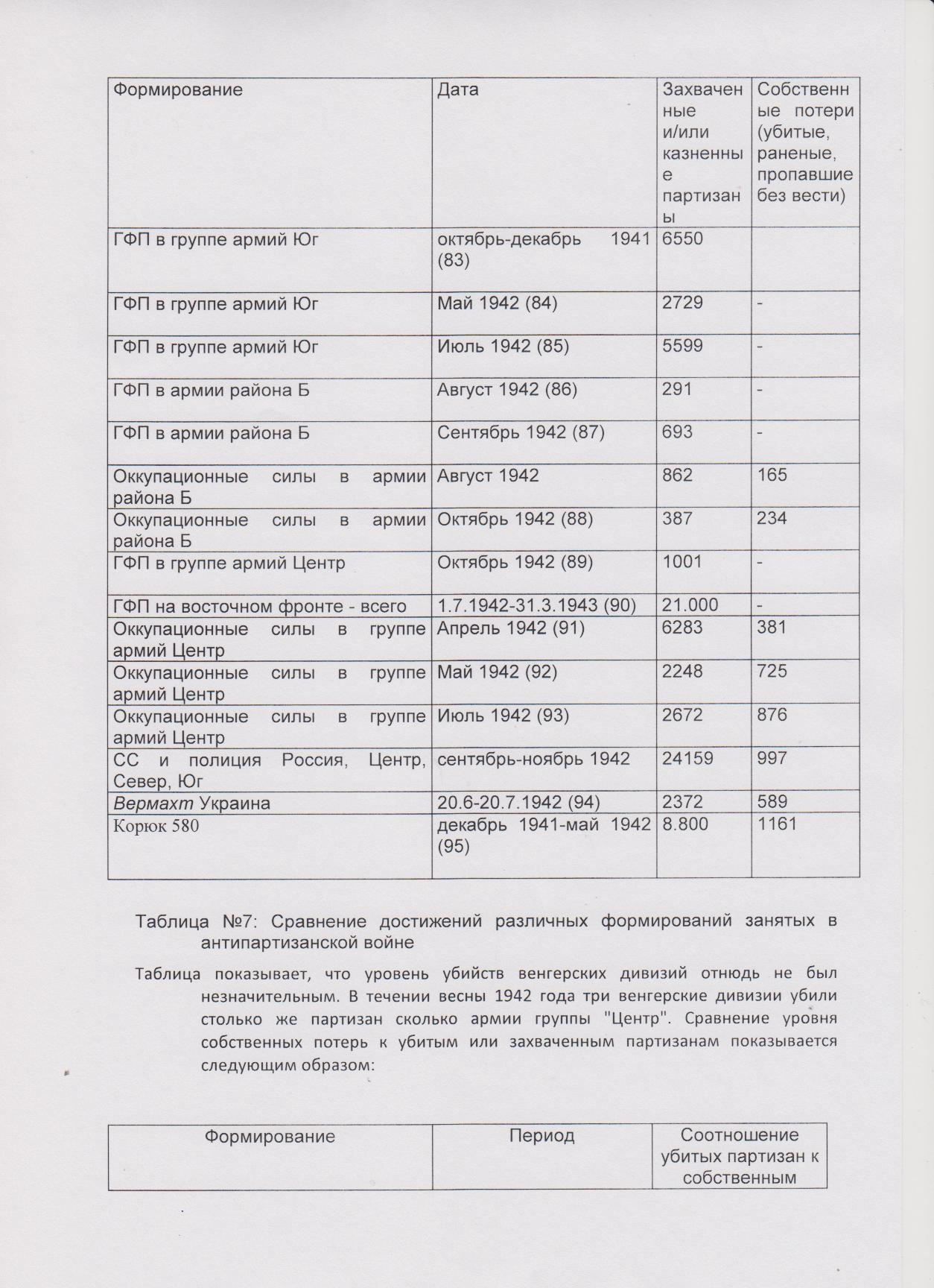 Унгвари таблица-7