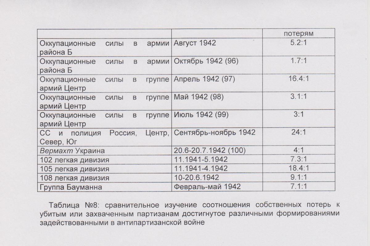 Унгвари таблица-8