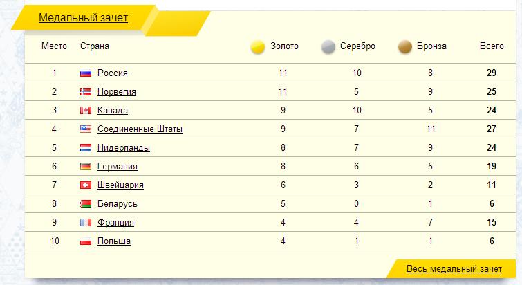 медали Олимпиада11