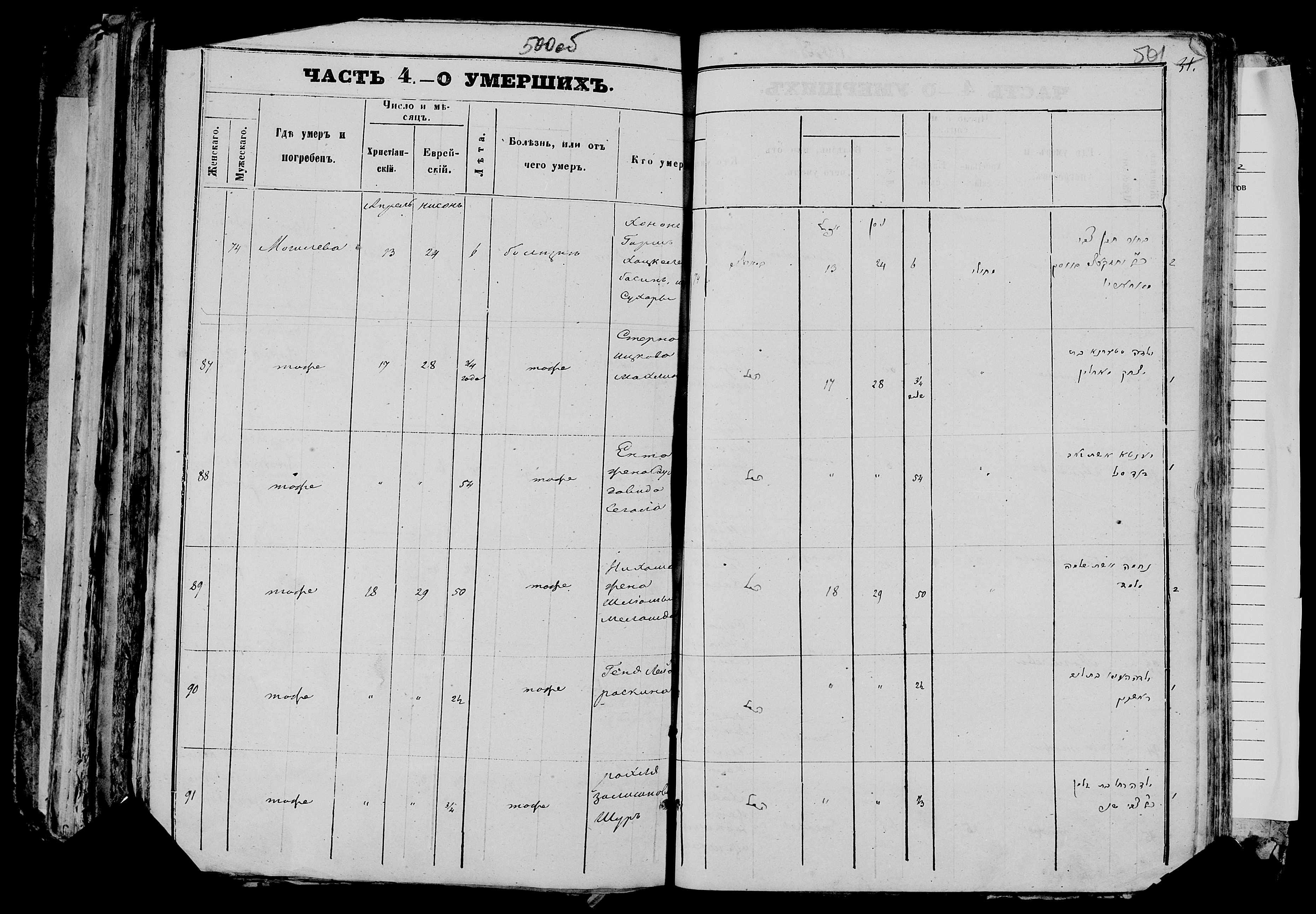 Рохля Залмановна Шур ум. 18 апреля 1870, запись 91, пленка 007766480, снимок 525