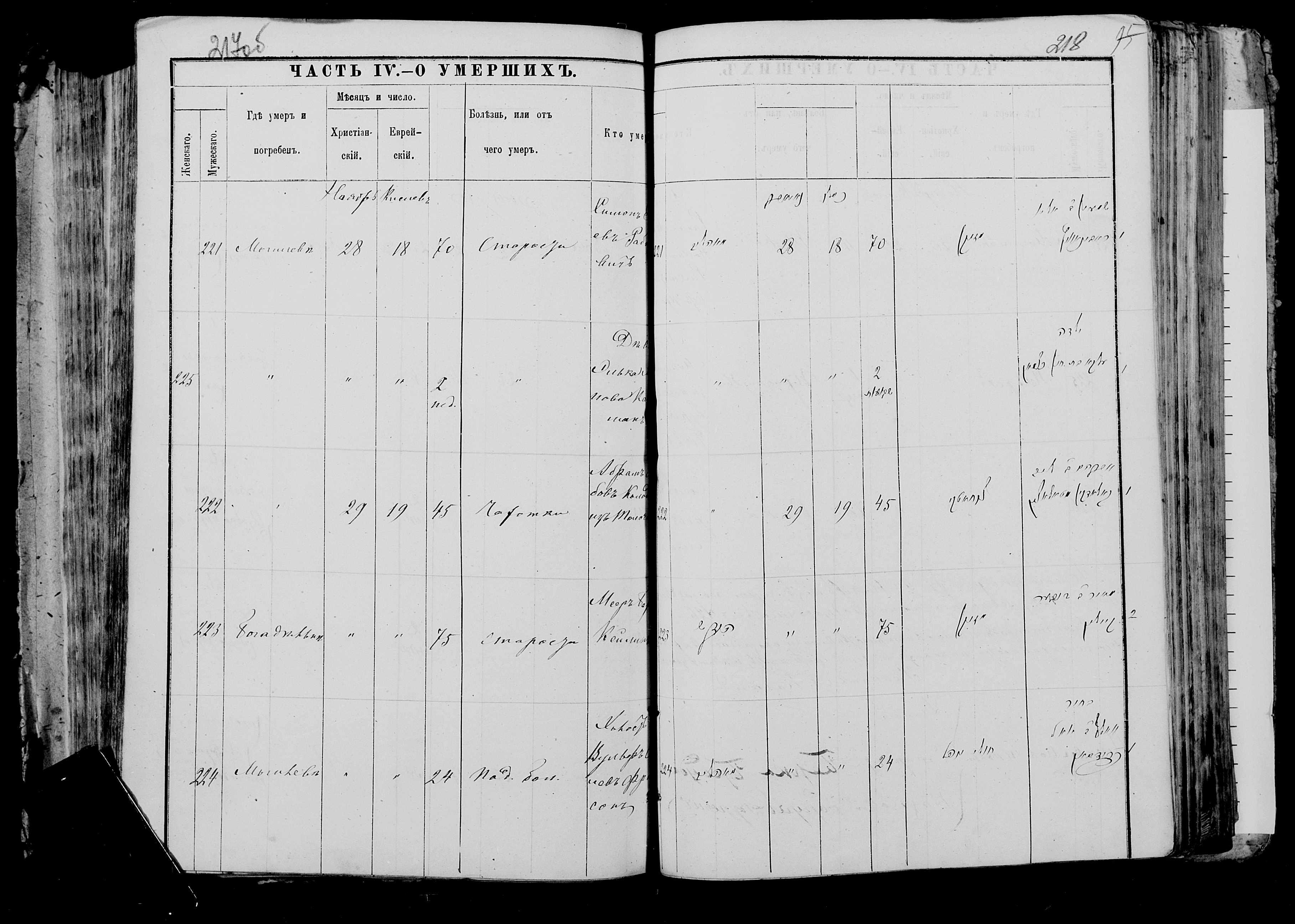Абрам Лейбович Колодкин ум. 29 ноября 1881, запись 222, пленка 007766482, снимок 285