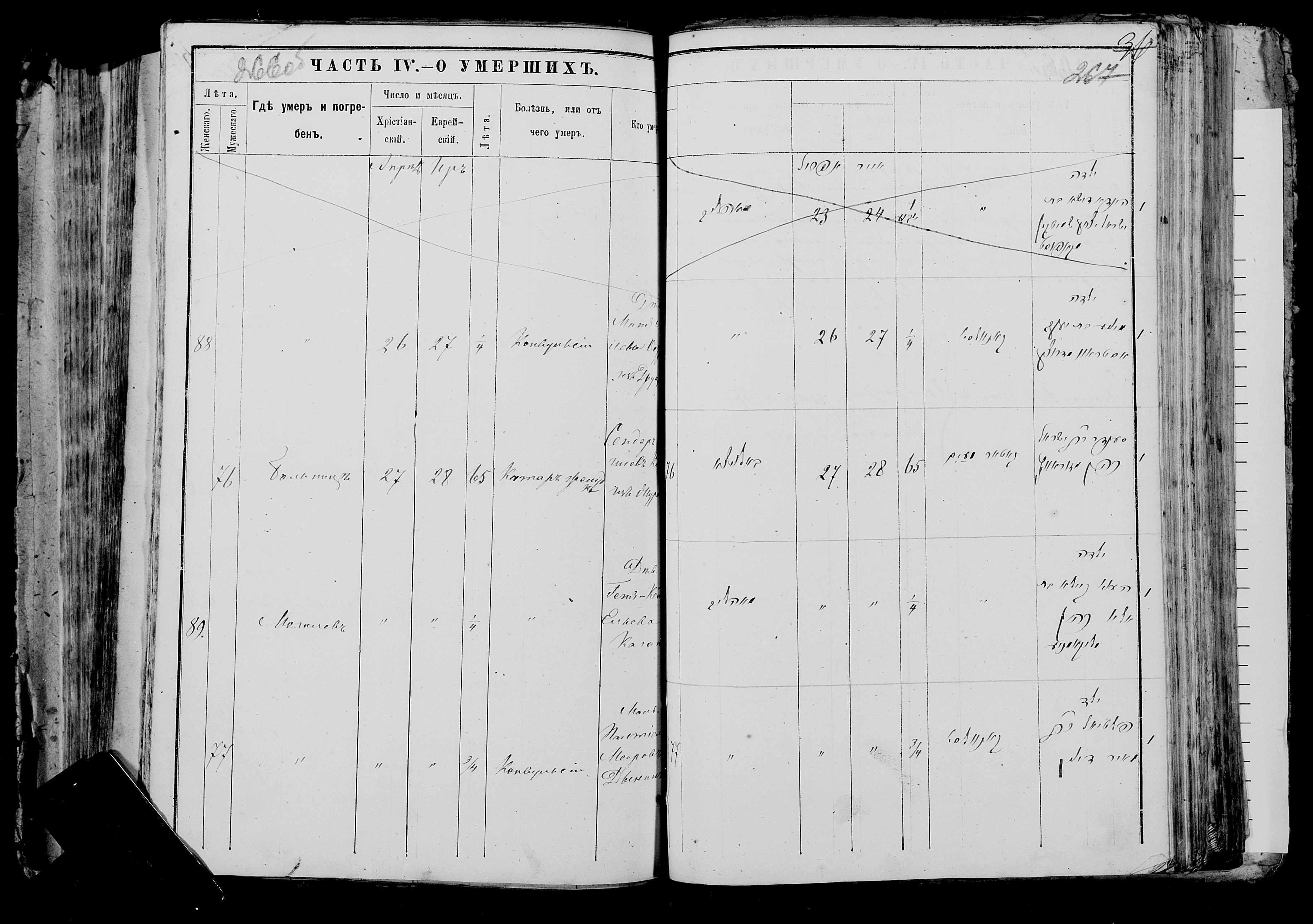 Минья Янкелевна Острова ум. 26 апреля 1880, запись 88, пленка 006677482, снимок 335