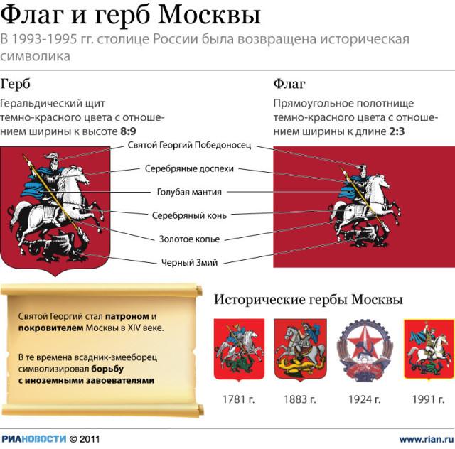 герб столицы