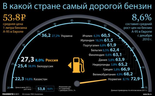 Средняя цена бензина в Европе