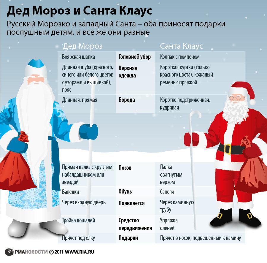 Санта клауса педик