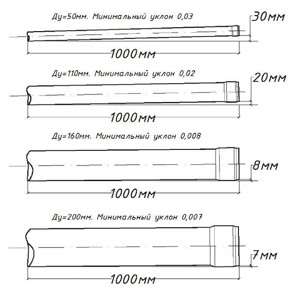 Пример-угла-наклона-для-труб-разных-диаметров