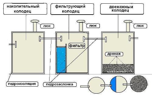 shema-septika-iz-betonnyh-kolec1