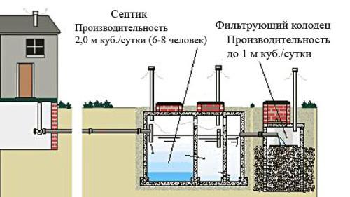 ustrojstvo-septika-iz-betonnyh-kolec