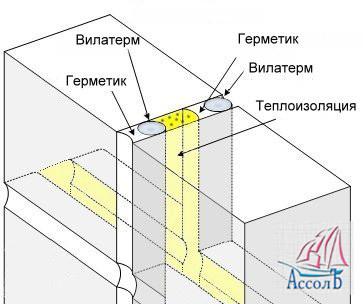 Герметики для гидроизоляция деформационных швов панельных домов гидроизоляция с утеплением