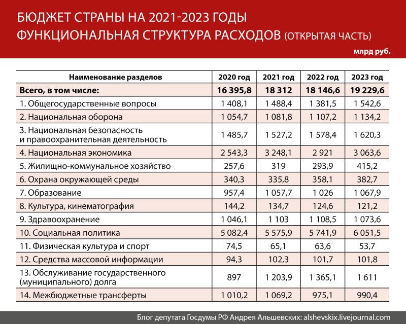 Таблица-Бюджет21-23.jpg