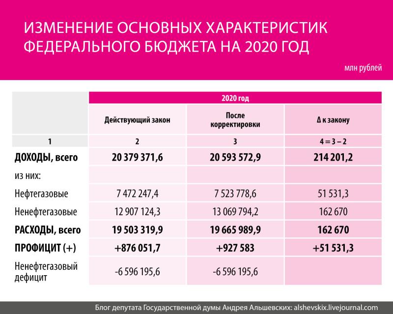 Таблица бюджет 2020.jpg
