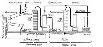 Упрощенная схема синтеза Фишера-Тропша