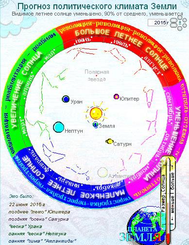 Solar System 2015