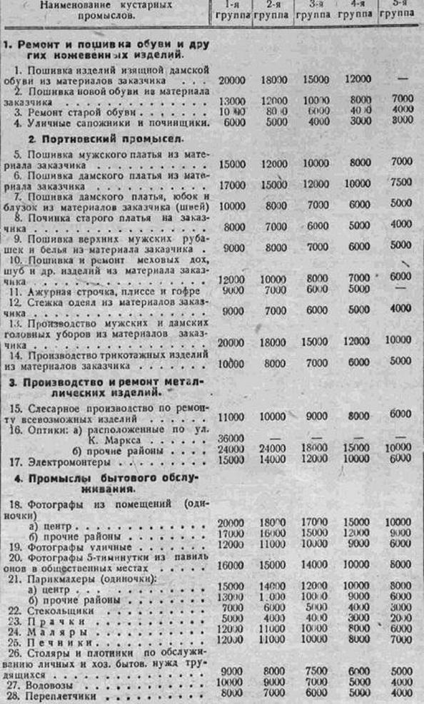 зарплата в 1940 года