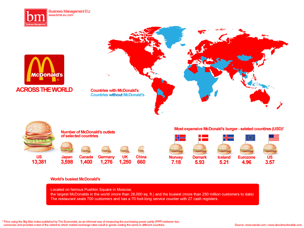 cost structure of mcdonald s