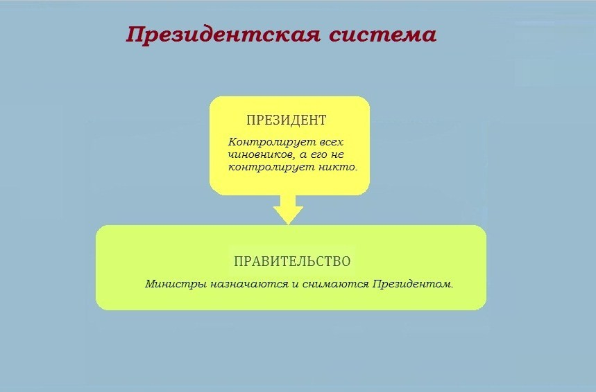 Схема Президентская система