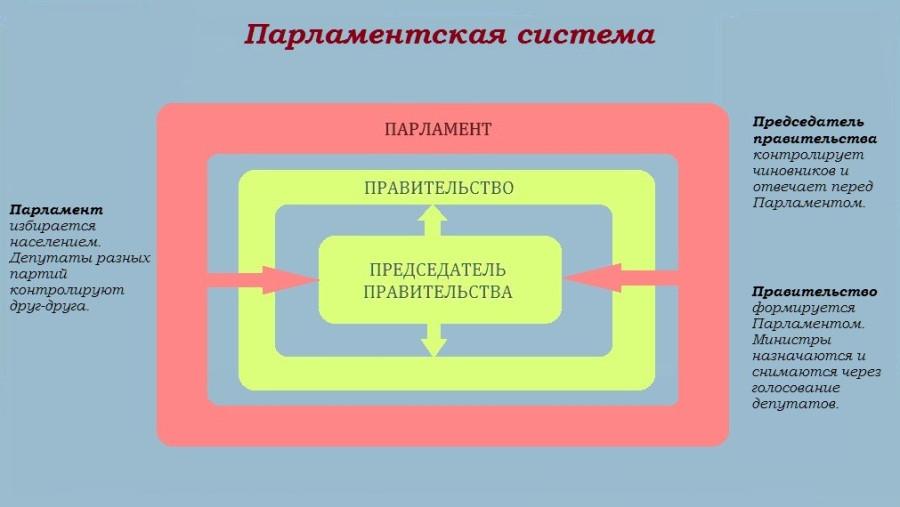 Схема Парламентская система