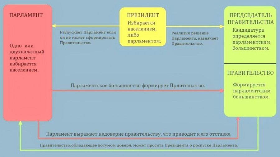 СХЕМА ОРГАНИЗАЦИИ СИСТЕМЫ ВЛАСТИ В ПАРЛАМЕНТСКОЙ РЕСПУБЛИКЕ