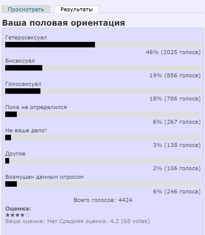Ваша половая ориентация   Liberatum.ru