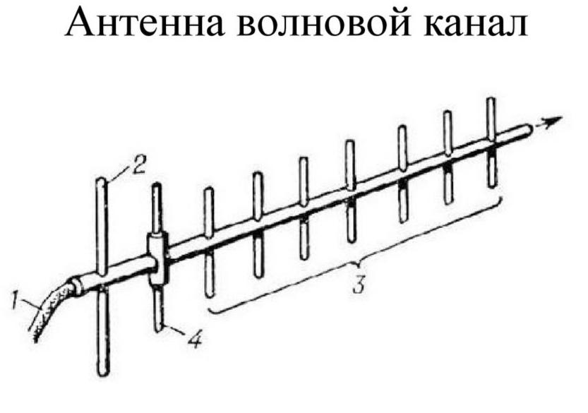 """Эта несерьёзная с виду штучка превращает штыревую аетенну в антенну типа """"волновой канал"""". Штырь WiFi антенны становится элементом 4, а """"ступеньки"""" лесенки, у которых внутри металлические штыри, становятся элементами 2 и 3."""