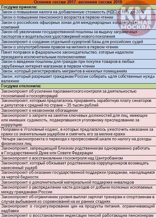 Госдума законы приняла_отклонила (1)