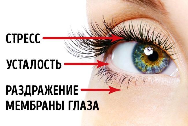 Часто дергается правый глаз почему