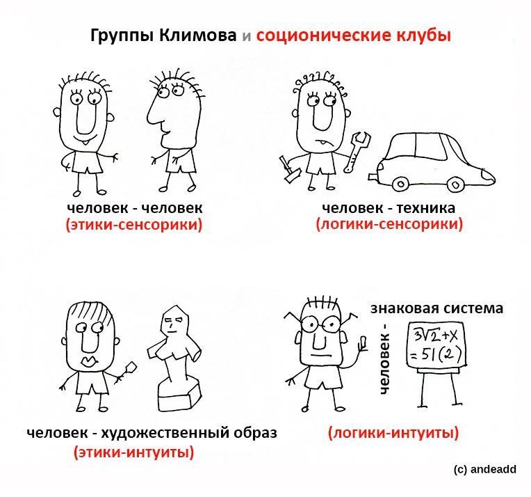 Соционика и тест Климова