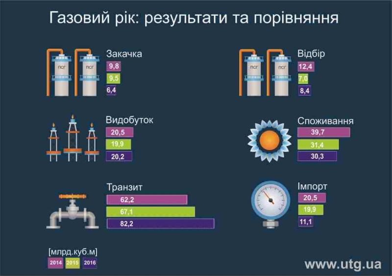 picture_gaz-v-ukraine_5058_p0