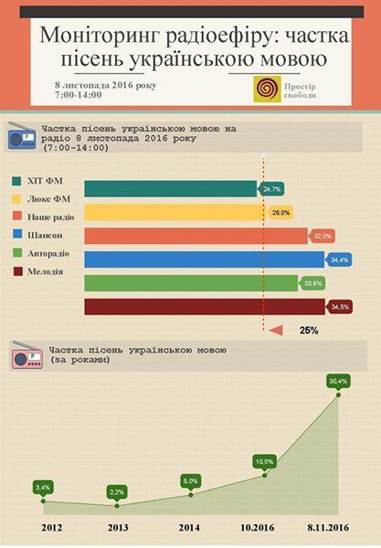 С сегодняшнего дня радиостанции должны транслировать не менее 35% украиноязычных произведений - Цензор.НЕТ 5775