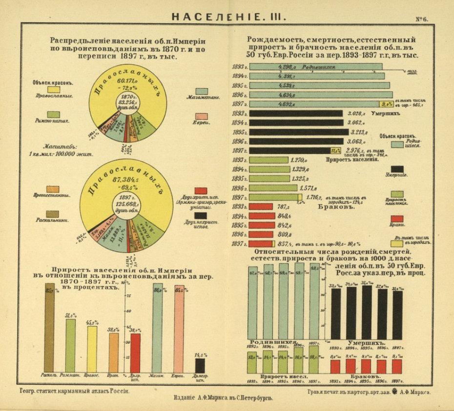 статистика российской империи компании решило вторую