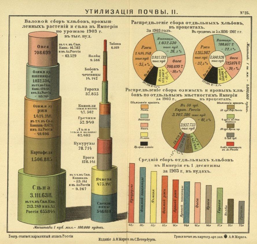 статистика российской империи этажность растет, квартиру