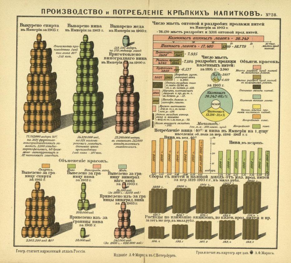 все статистика российской империи появлении