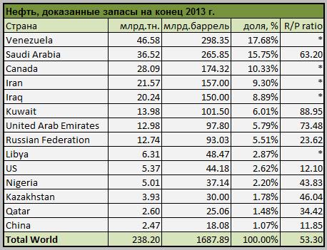 Oil_Proved_ reserves
