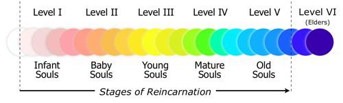 soul-age-colours