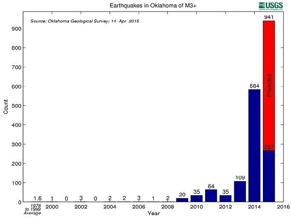 OklahomaEQsBarGraph