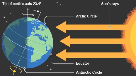 earthrotation