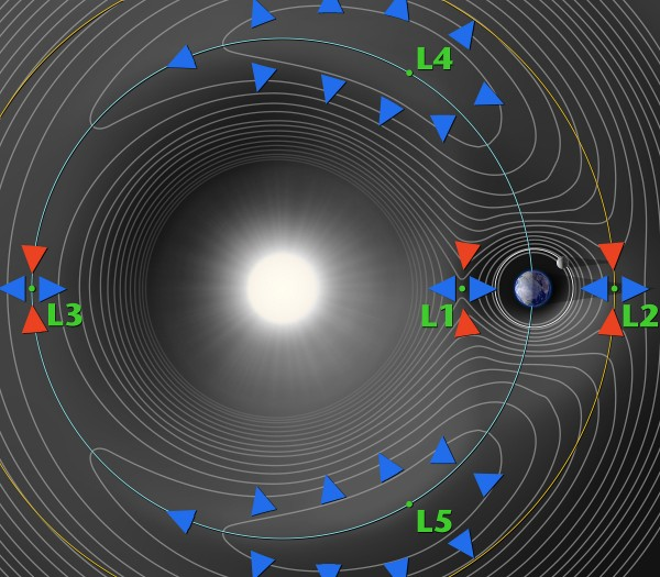 Lagrange_points