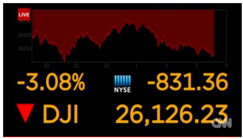 Индустриальный ДОУ падает как китайская груша. И все остальные индексы тоже.