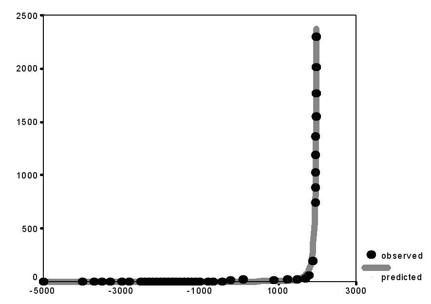 Рис. 2. Динамика численности городского населения мира, млн чел., для городов с населением больше 10000 чел. (5000 г. до н. э. – 1990 г. н. э.): соответствие предикций квадратичной гиперболической модели эмпирическим оценкам
