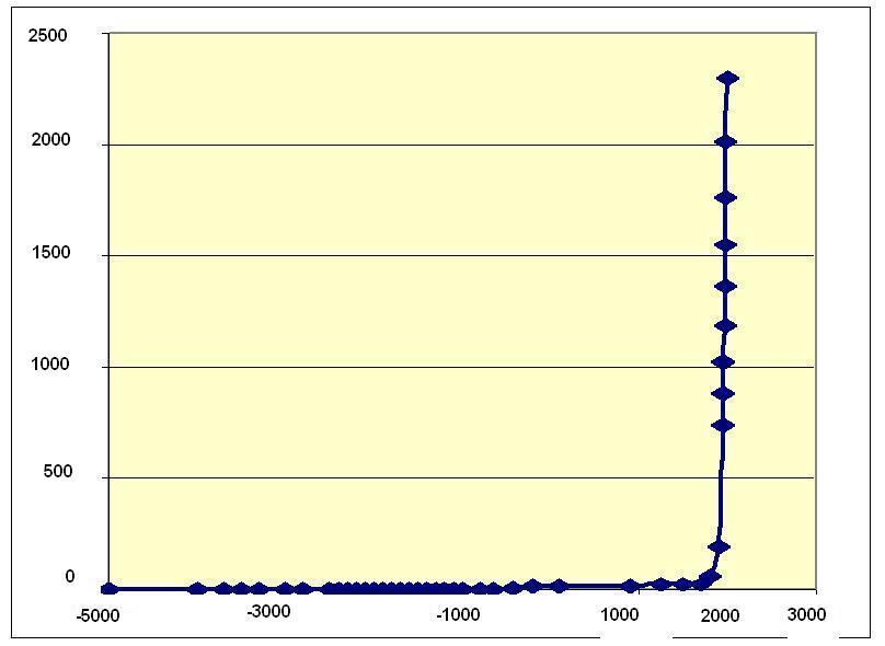 Рис. 1. Динамика численности городского населения мира, млн чел., для городов с населением больше 10000 чел. (5000 г. до н. э. – 1990 г. н. э.)
